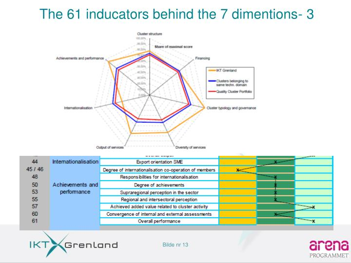 The 61 inducators behind the 7 dimentions- 3