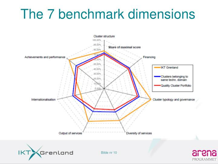 The 7 benchmark dimensions