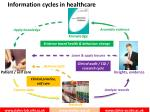 information c ycles in healthcare