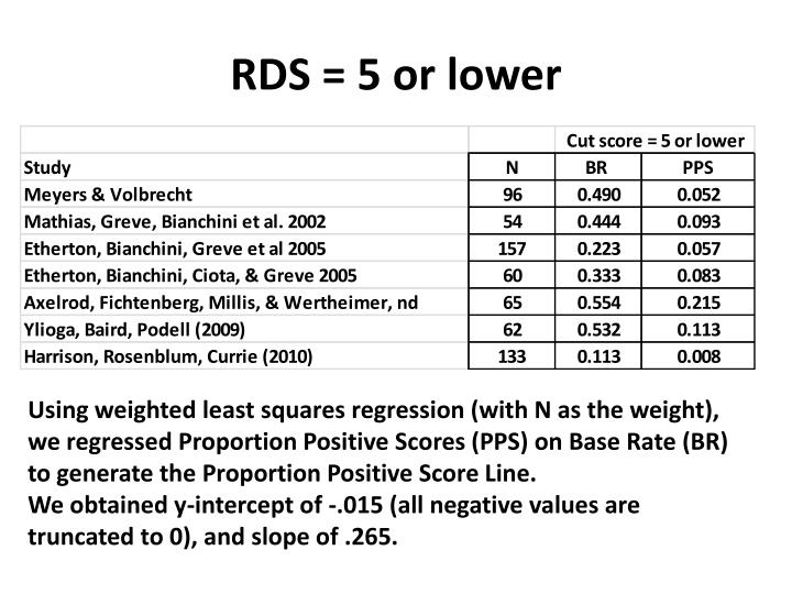 RDS = 5 or lower