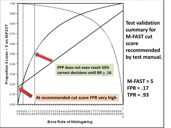 Test validation