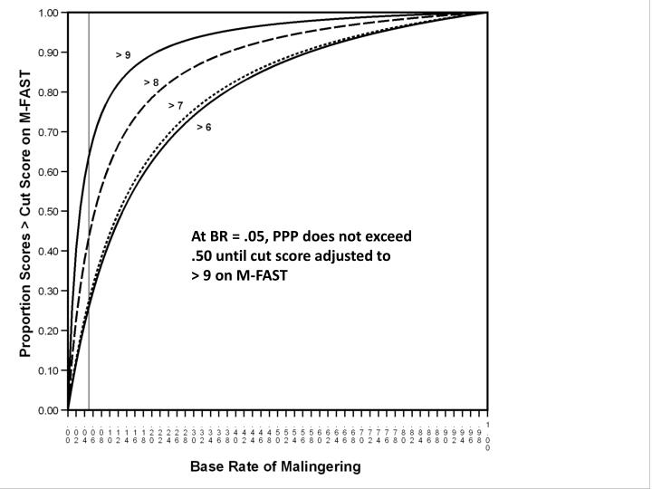 At BR = .05, PPP does not exceed