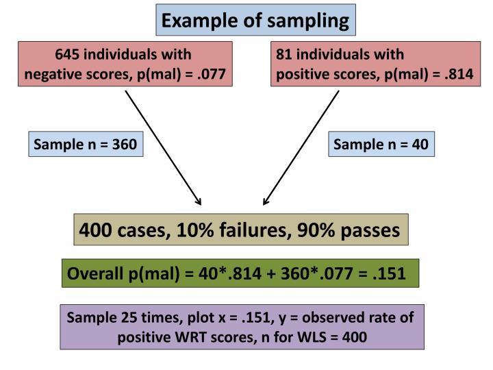 Example of sampling