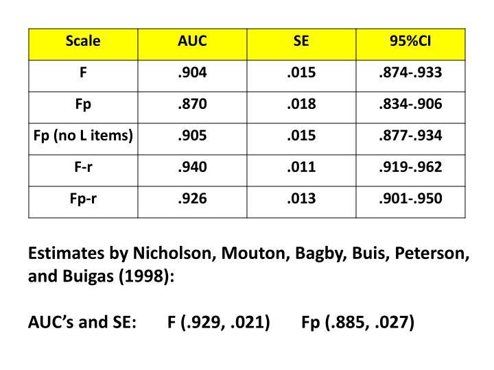 Estimates by Nicholson, Mouton, Bagby, Buis, Peterson,