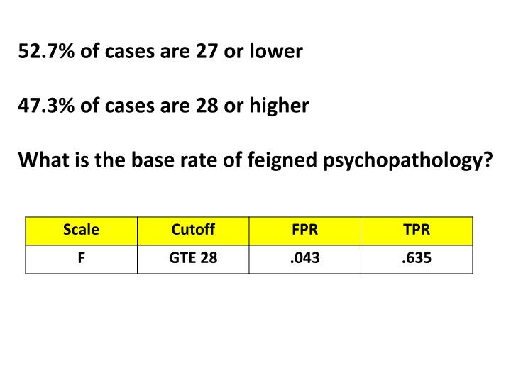 52.7% of cases are 27 or lower