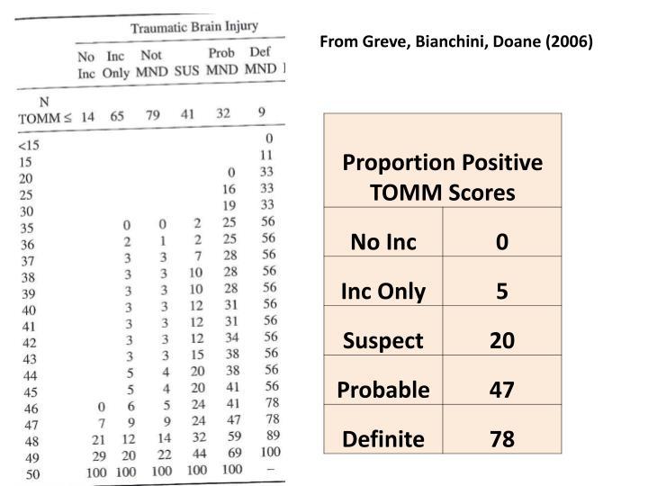 From Greve, Bianchini, Doane (2006)