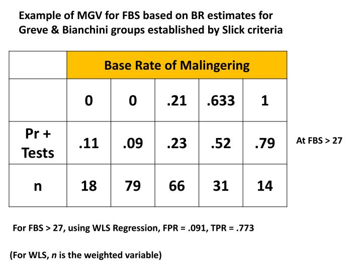 Example of MGV for FBS based on BR estimates for