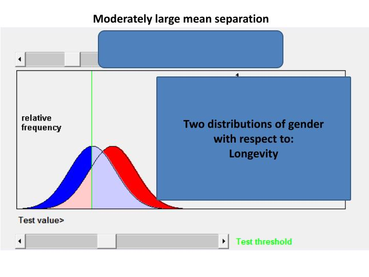 Moderately large mean separation
