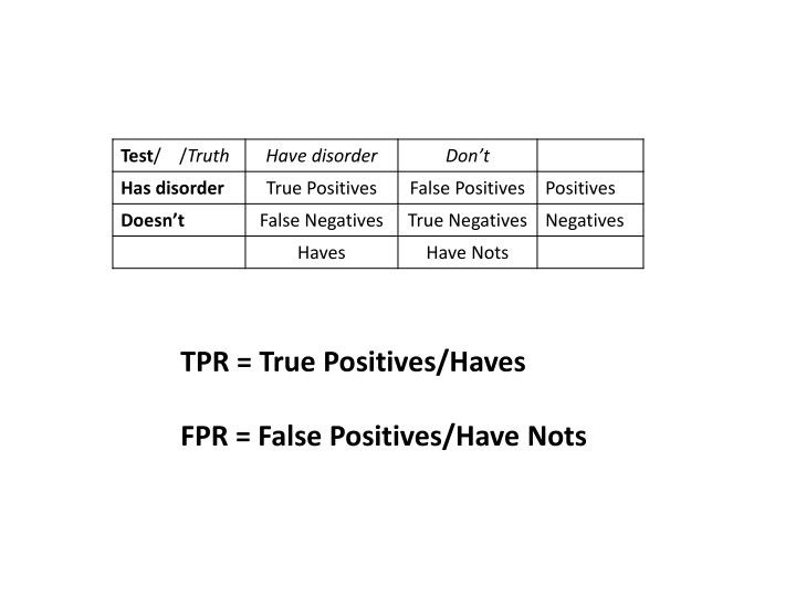 TPR = True Positives/Haves