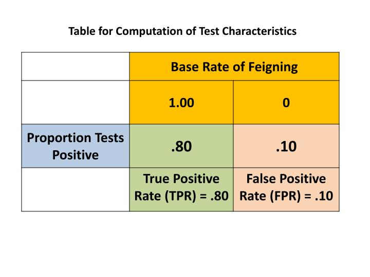 Table for Computation of Test Characteristics