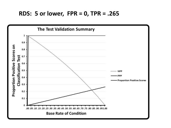RDS:  5 or lower,  FPR = 0, TPR = .265
