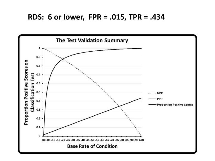 RDS:  6 or lower,  FPR = .015, TPR = .434