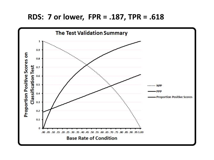 RDS:  7 or lower,  FPR = .187, TPR = .618