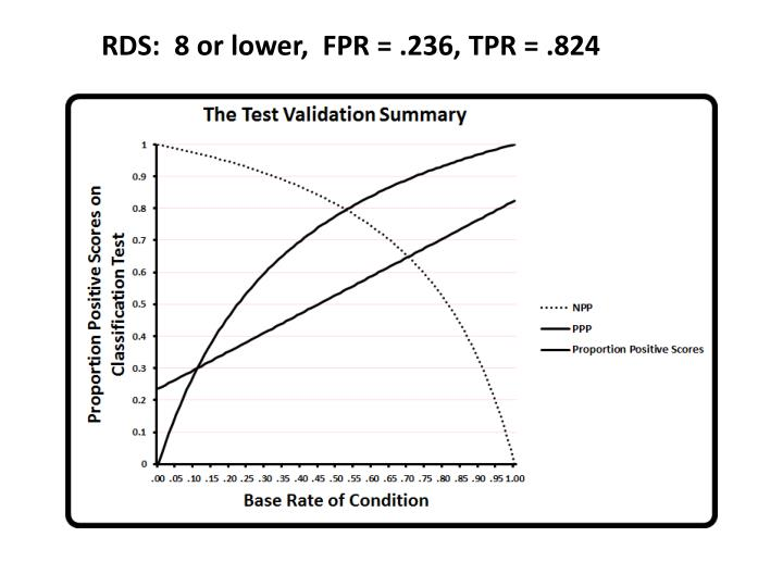 RDS:  8 or lower,  FPR = .236, TPR = .824