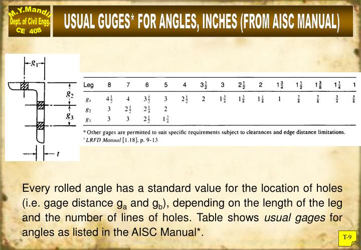 USUAL GUGES* FOR ANGLES, INCHES (FROM AISC MANUAL)
