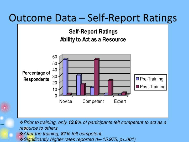 Outcome Data – Self-Report Ratings