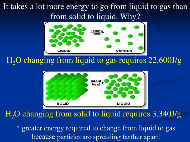 It takes a lot more energy to go from liquid to gas than from solid to liquid. Why?