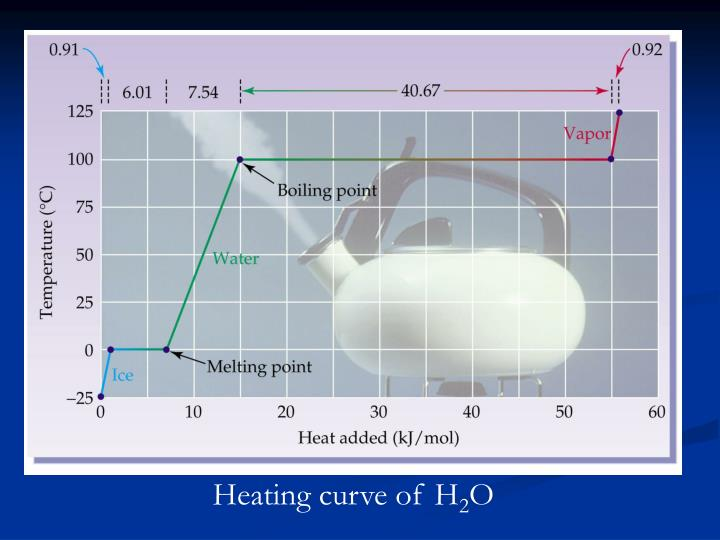 Heating curve of H