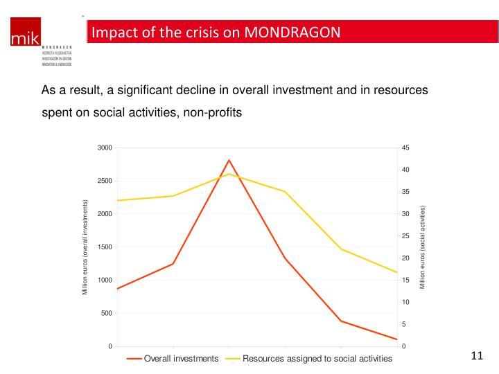 Impact of the crisis on MONDRAGON