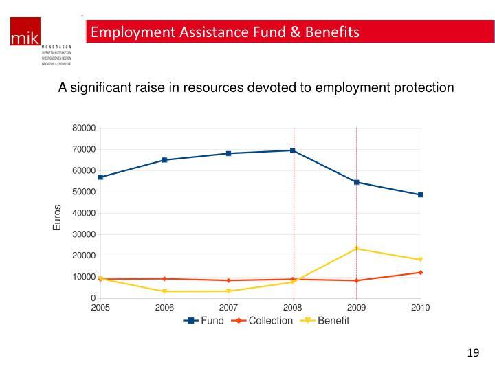 Employment Assistance Fund & Benefits