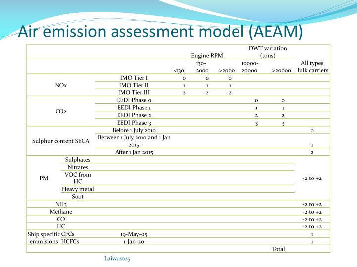 Air emission assessment model (AEAM)