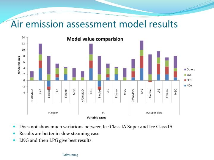 Air emission assessment model results