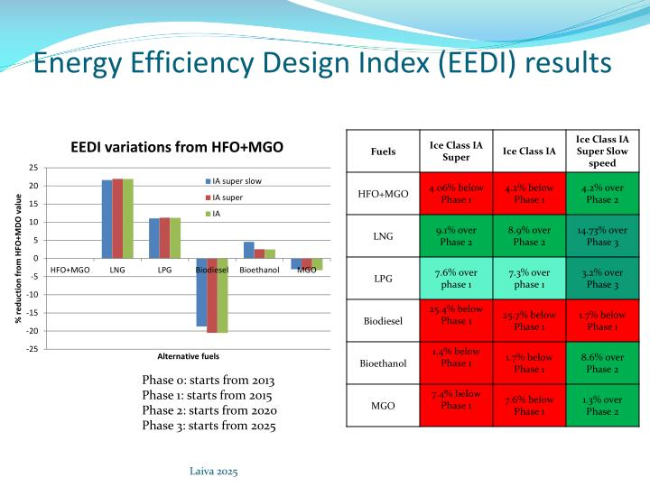 Energy Efficiency Design Index (EEDI