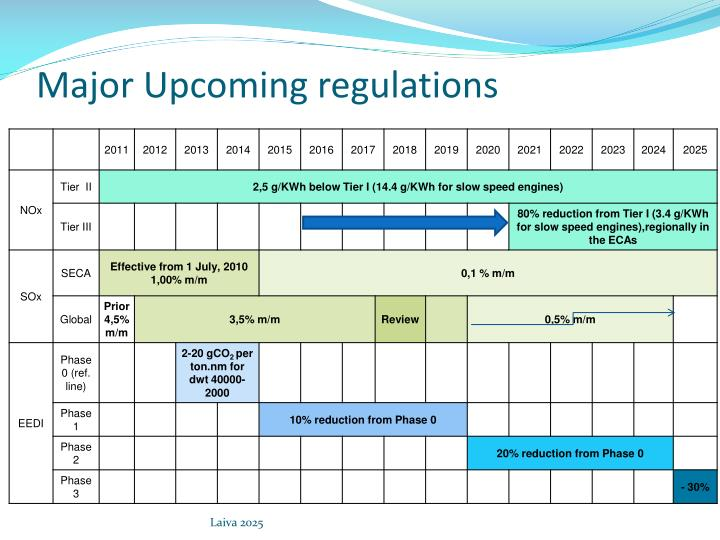 Major Upcoming regulations