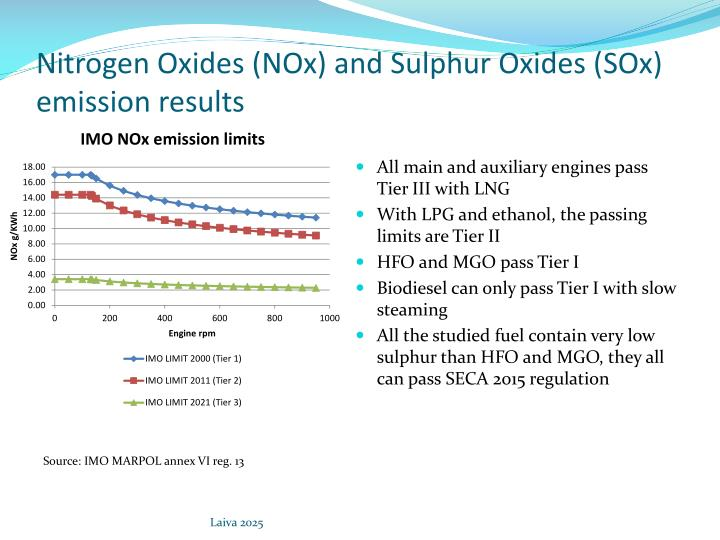 Nitrogen Oxides (NOx) and Sulphur Oxides (