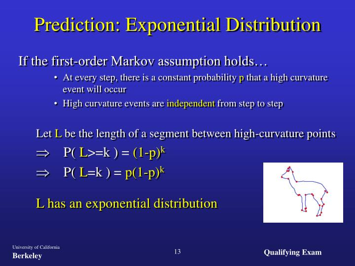 Prediction: Exponential Distribution