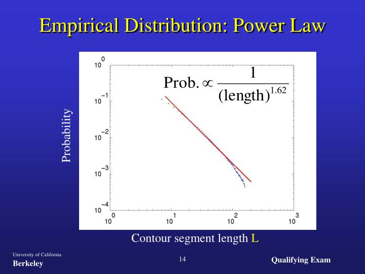 Empirical Distribution: Power Law