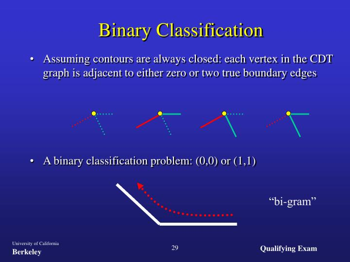 Binary Classification