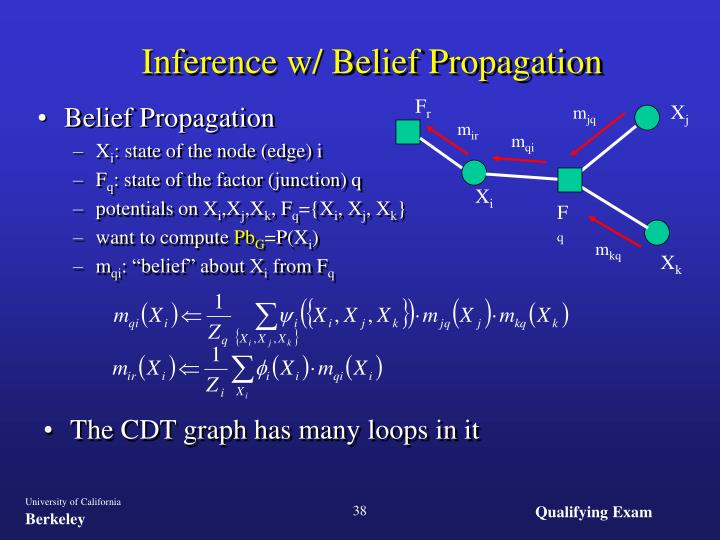 Inference w/ Belief Propagation