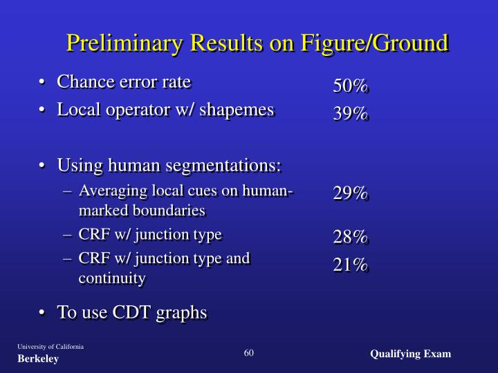 Preliminary Results on Figure/Ground