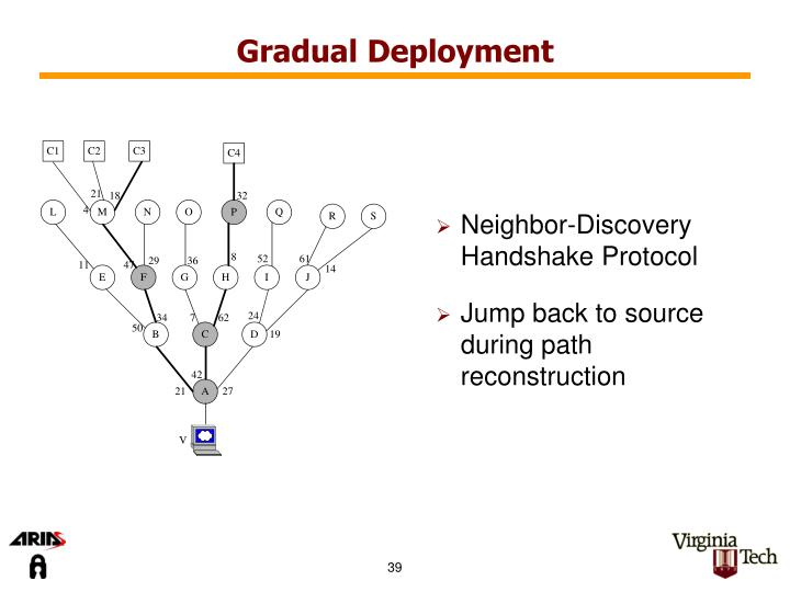 Gradual Deployment