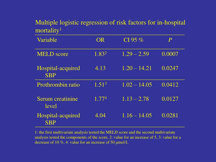 Multiple logistic regression of risk factors for in-hospital  mortality