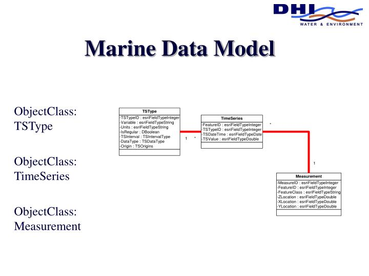 Marine Data Model