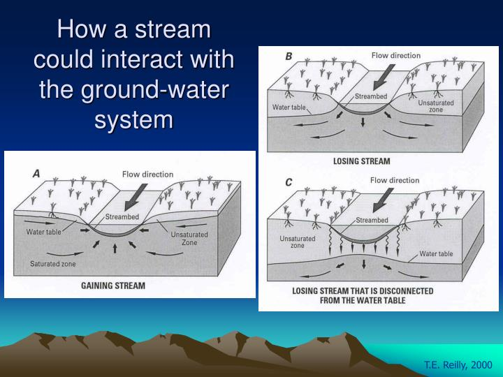 How a stream could interact with the ground-water system