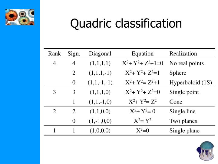 Quadric classification