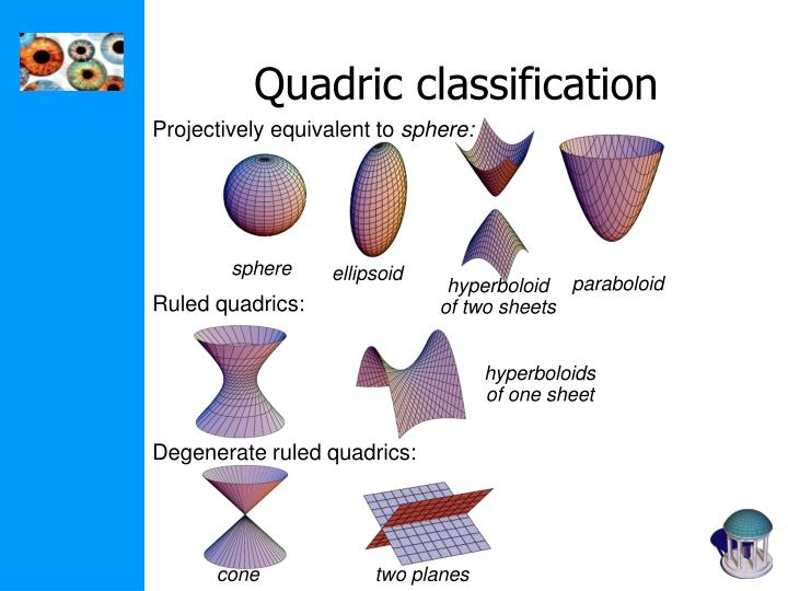 Ruled quadrics: