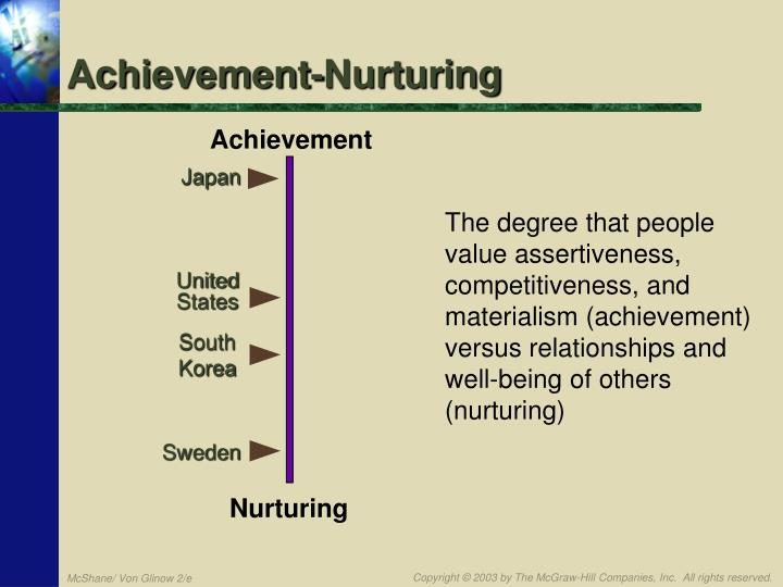 The degree that people value assertiveness, competitiveness, and materialism (achievement) versus relationships and well-being of others (nurturing)