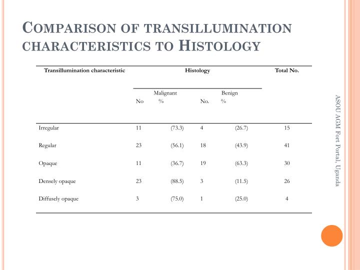 Comparison of transillumination characteristics to Histology