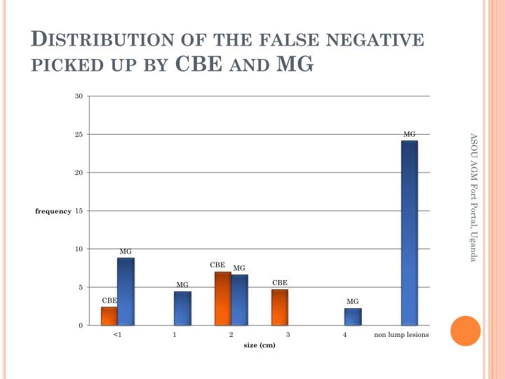 Distribution of the false negative picked up by CBE and MG