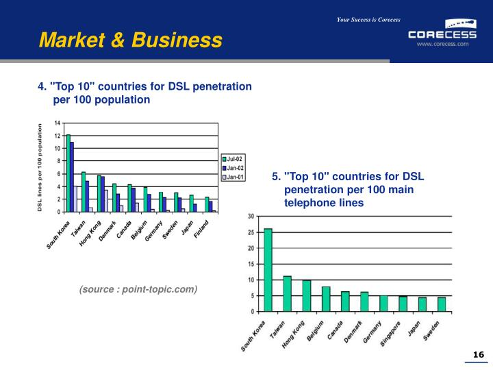 """4. """"Top 10"""" countries for DSL penetration"""