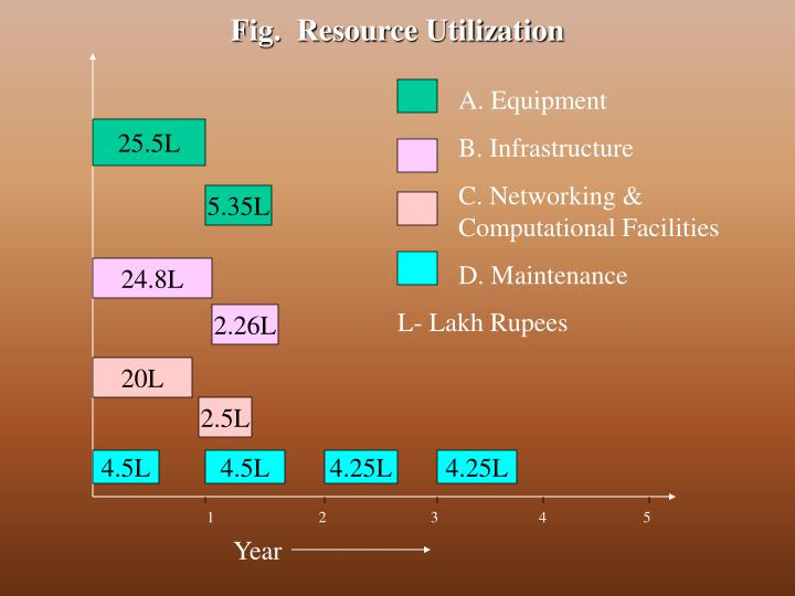 Fig.  Resource Utilization