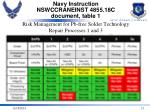 navy instruction nswccraneinst 4855 18c document table 1