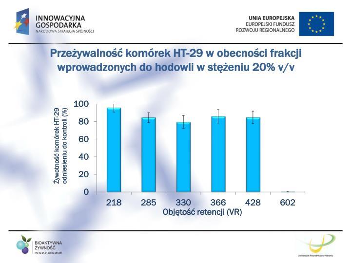 Przeżywalność komórek HT-29 w obecności frakcji wprowadzonych do hodowli w stężeniu 20% v/