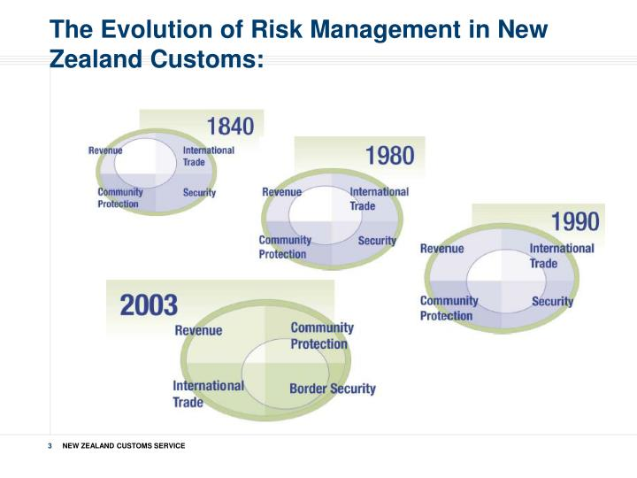 The Evolution of Risk Management in New Zealand Customs: