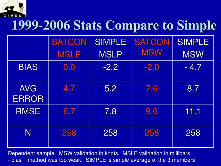 1999-2006 Stats Compare to Simple