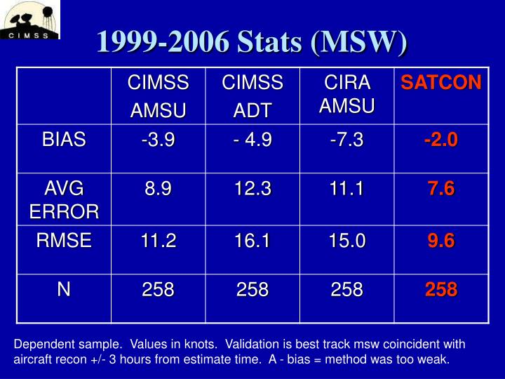 1999-2006 Stats (MSW)